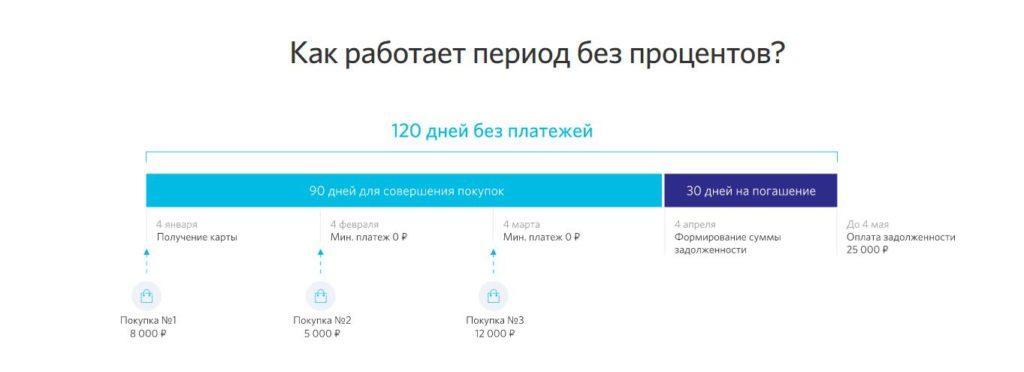 Льготный период по карте 120 дней без платежей банка Открытие